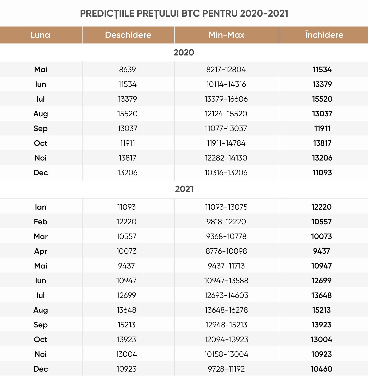 Prognoza Bitcoin pentru o lună)