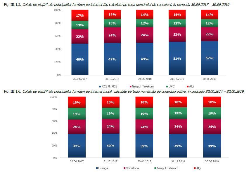 Ancom - Cresc veniturile din furnizarea de servicii de acces la internet
