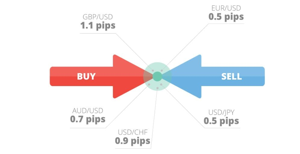 Cum alegi cea mai bună platformă de tranzacționare - Financial Intelligence