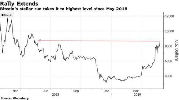 graficul Bitcoin pentru anul