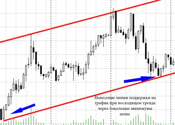 trasarea unei linii de tendință folosind un exemplu)