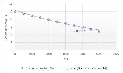 Adăugați cu ușurință o linie de tendință pentru mai multe serii într-o diagramă în Excel