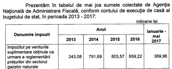 lista veniturilor suplimentare)