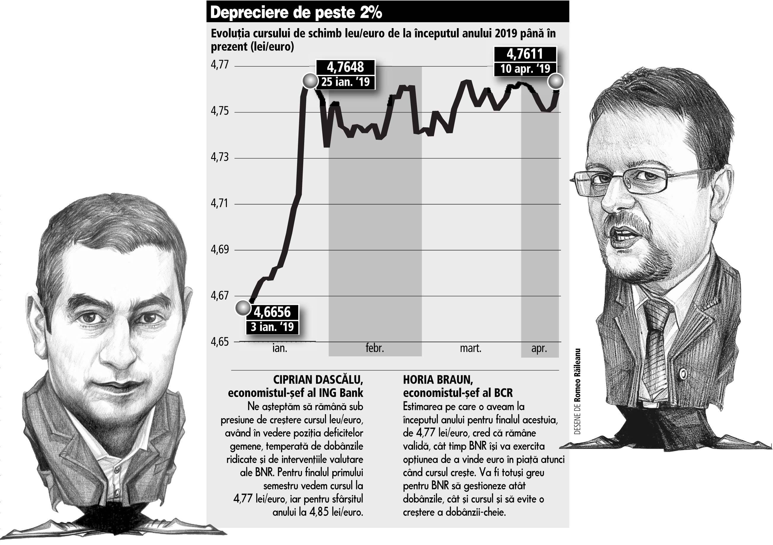 opțiune rata euro