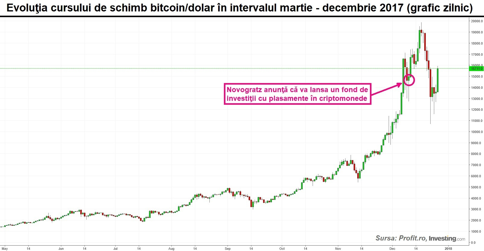 graficul ratelor bitcoin pentru o lună