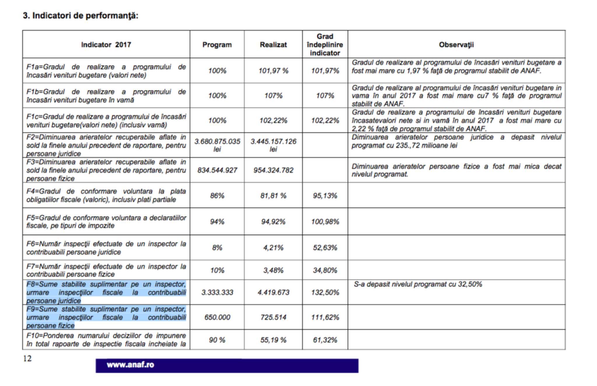 raport de venituri suplimentare)