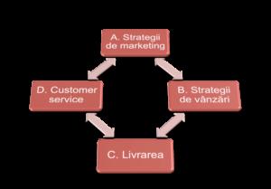 Crearea unei strategii de licitare de portofoliu - Google Ads Ajutor