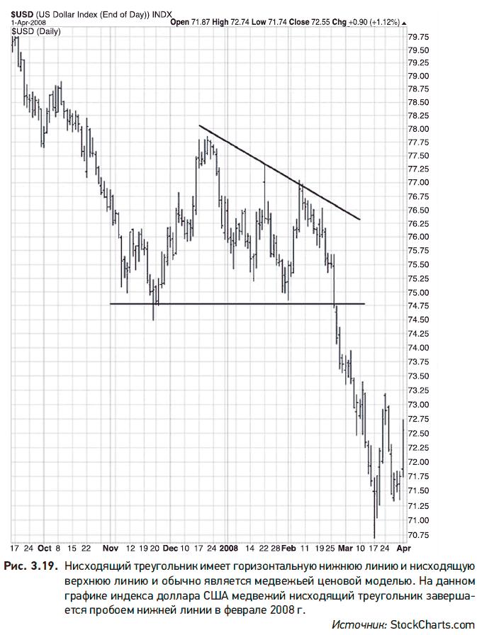 Analiza diagramelor valutare - tendințe în valută