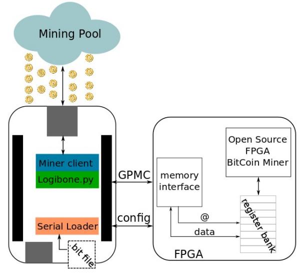 algoritm minier bitcoin