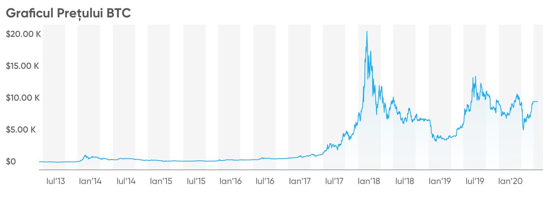 Prognoza prețului Bitcoin pentru anul respectiv)