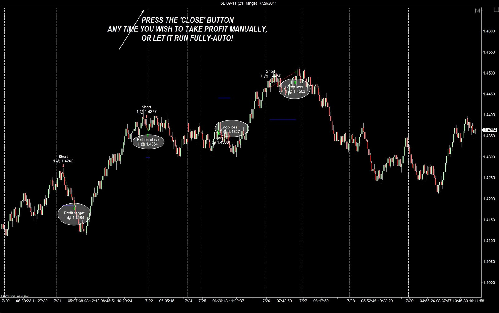 euro auto trading)