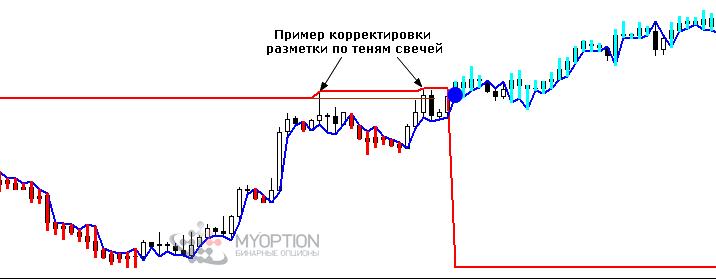 Strategia Rvi. Cum se utilizează Indicatorul RVI - semnale și setări. Aplicarea indicatorului RVI