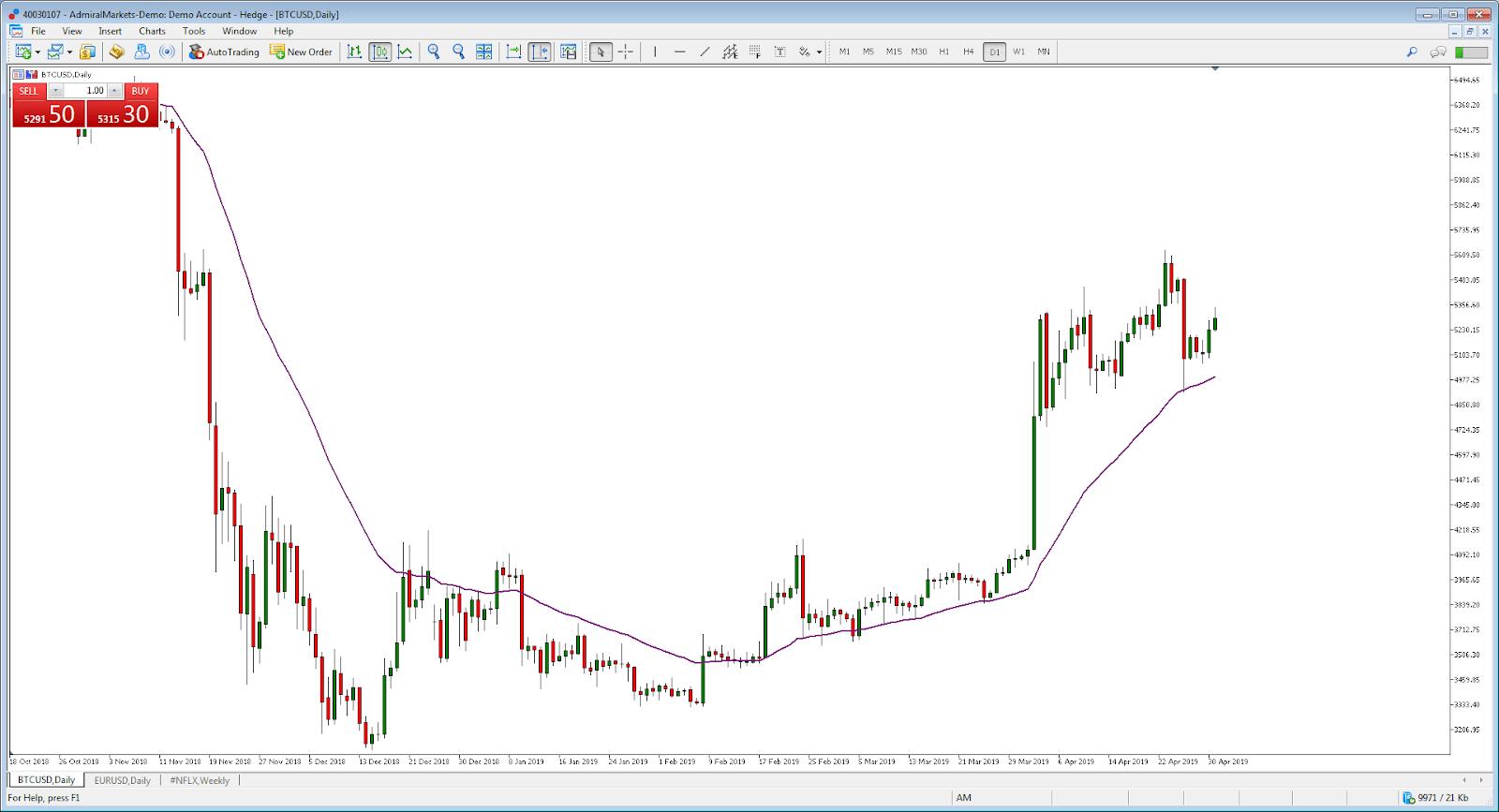 Cum să tranzacționați aur: Top Strategii de comercializare a aurului și sfaturi