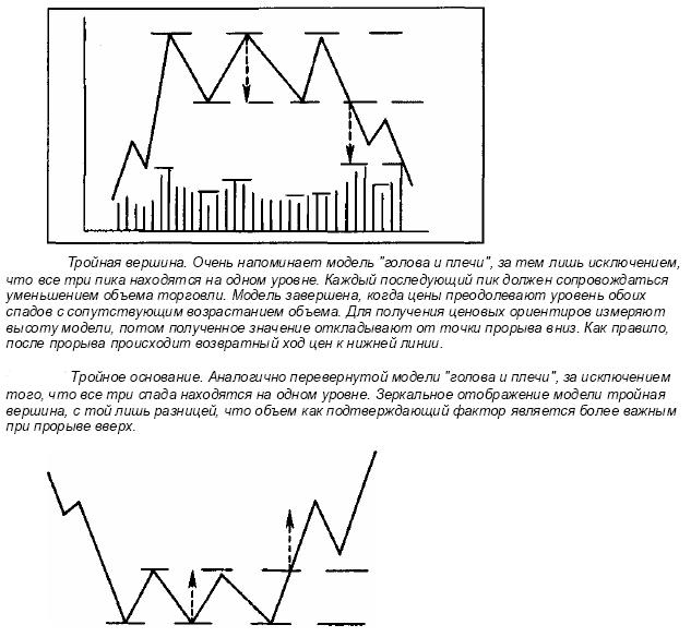 construcția corectă a liniei de tendință