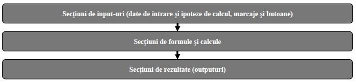 conform tehnicii de implementare, se disting următoarele tipuri de opțiuni