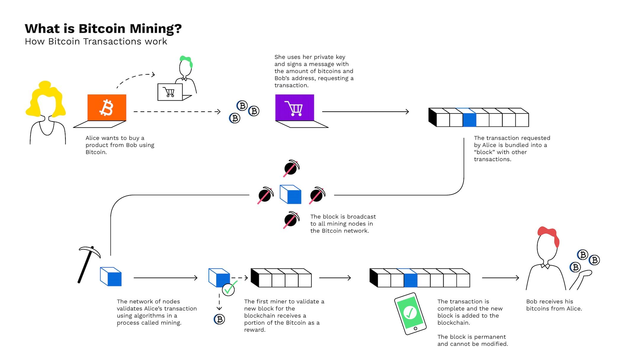 algoritm minier bitcoin)