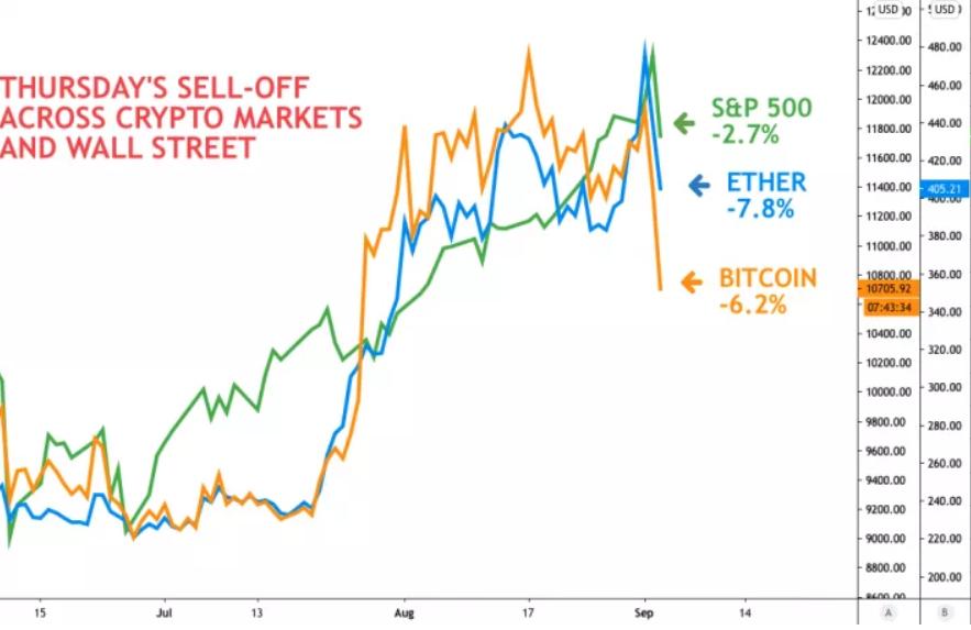 Prognoza prețului Bitcoin pentru luna octombrie)