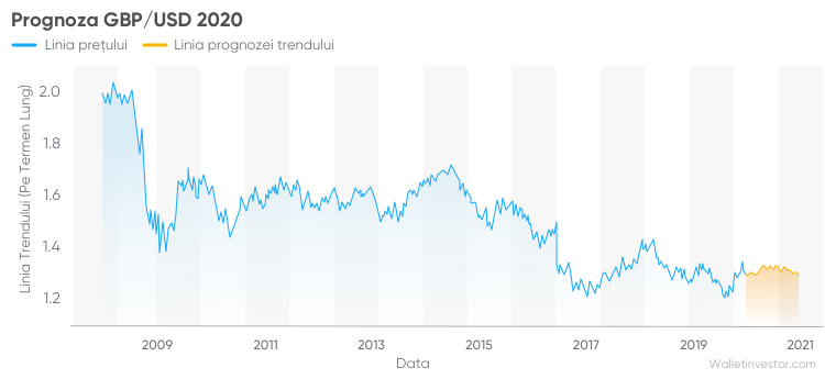 Prețul BTC va depăși USD până în , conform modelului S2F - Crypto pentru ziua nouă