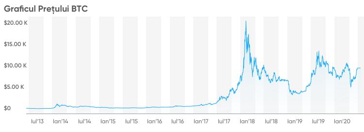 Prognoza prețului Bitcoin pentru anul respectiv