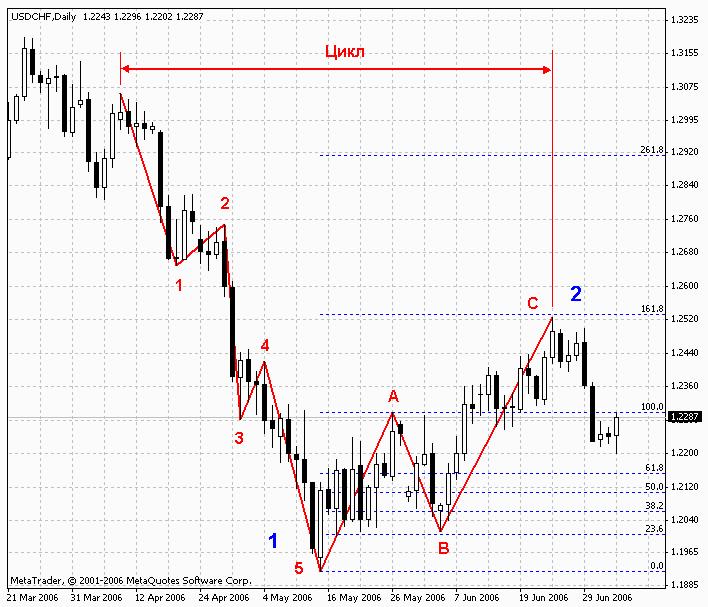 Forex prognoza pentru - Cum sa investesti la bursa in 5 pasi Pescuitvrancea
