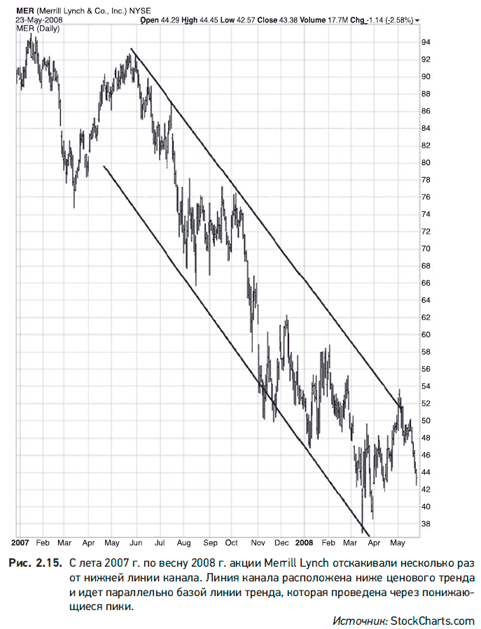 conceptul liniilor de tendință)