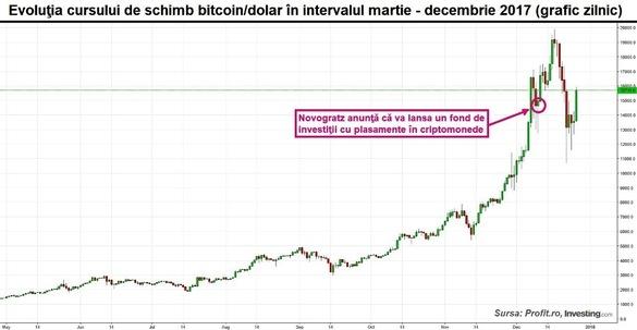graficul cursului bitcoin în dolar pentru ziua de azi
