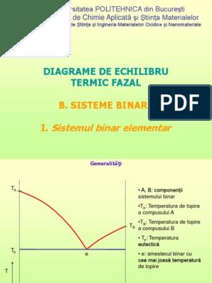 diagrame termice ale opțiunilor binare