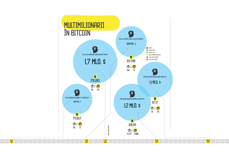 câștigați bitcoin într- o săptămână)