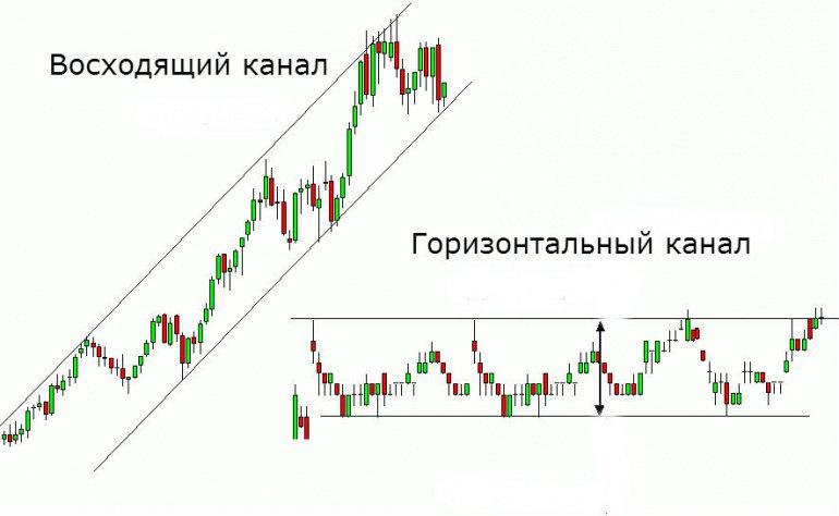 strategii de canal de tendință)