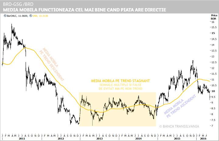 Tranzacționarea în direcția trendului | XTB