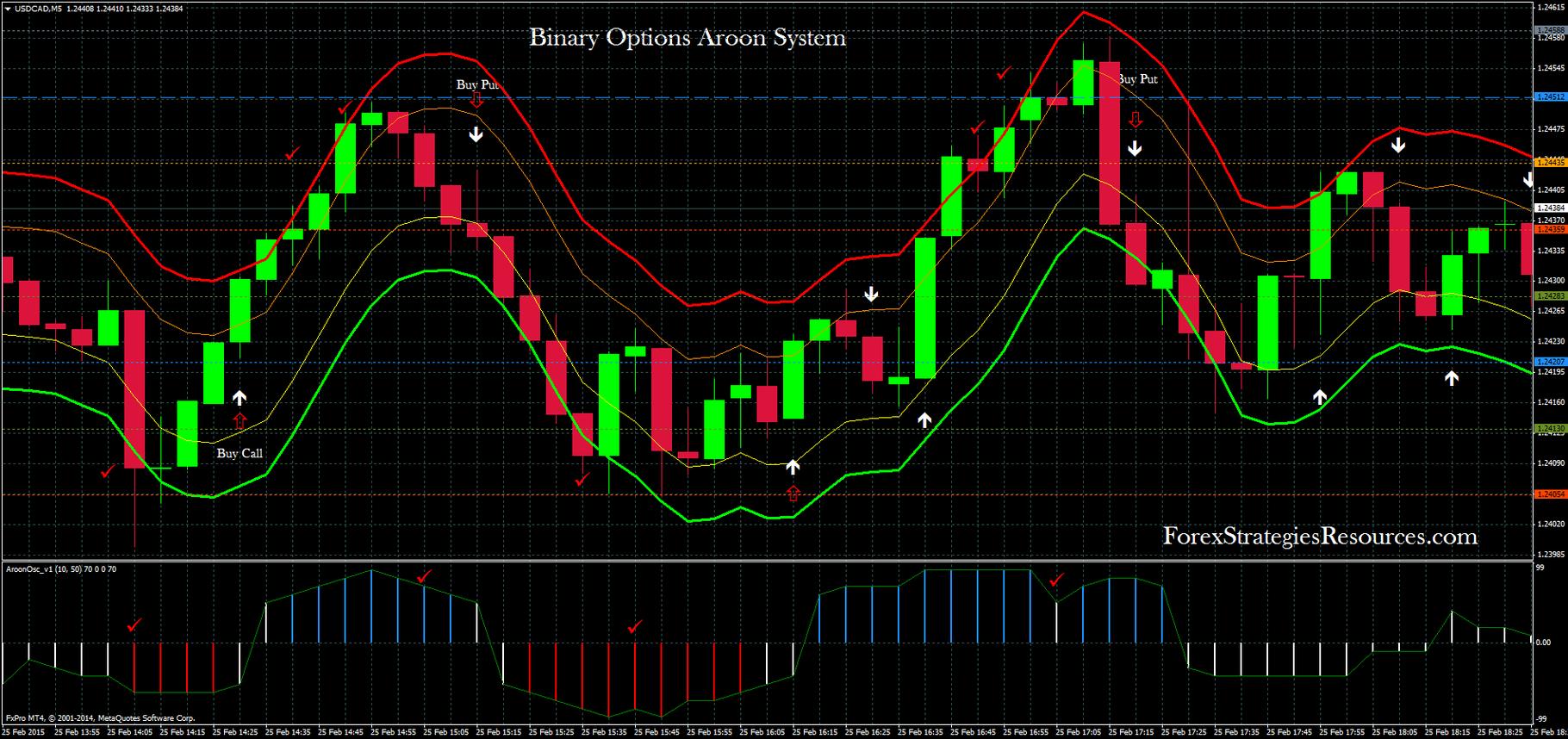 indicatori pentru opțiuni binare aroon