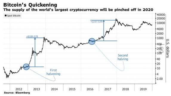 graficul bitcoin acum