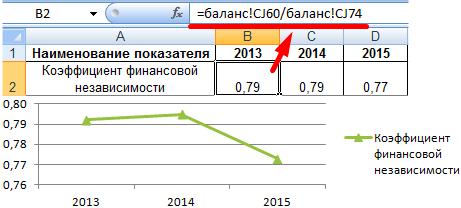 formula raportului de independență financiară pentru liniile de echilibru)