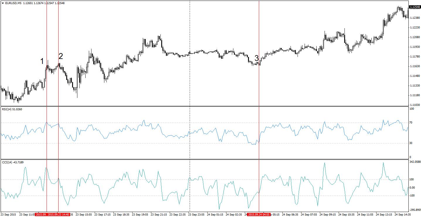 Trend Forța reversarea Forex strategie de tranzacționare Opțiuni binare