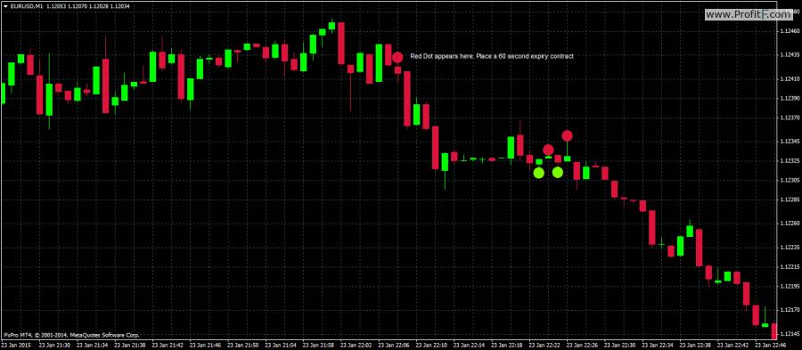 60 Secunde binare Strategia comercială Opțiuni