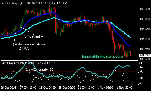 indicator pentru opțiuni binare adx