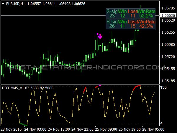 indicatori mt4 pentru opțiuni binare