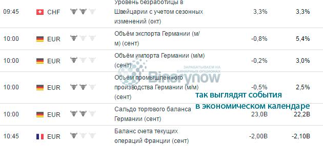 opțiunile binare din calendarul economic ajută)