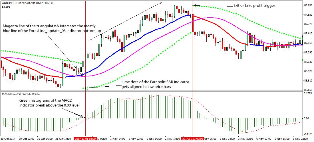 Parabolic Strategia Swing Trading SAR și MACD Forex | romaniaservicii.ro