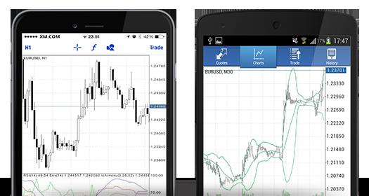 platforme de tranzacționare mobile