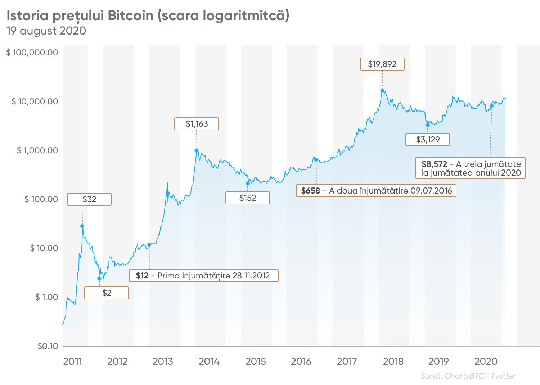 Prognoza Bitcoin la sfârșit)