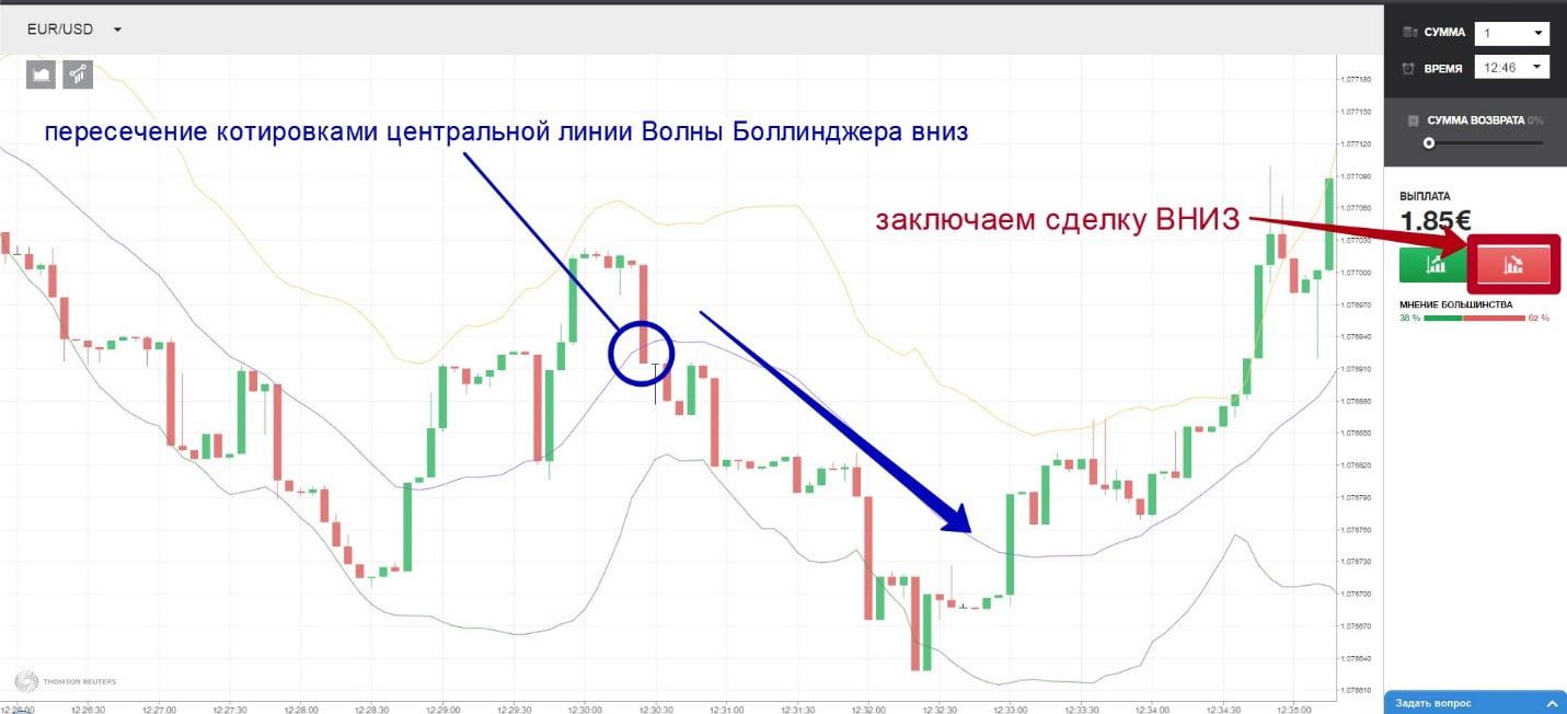 semnal către comercianții binari)