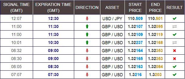 semnale ale traderilor profesioniști pentru opțiuni binare)