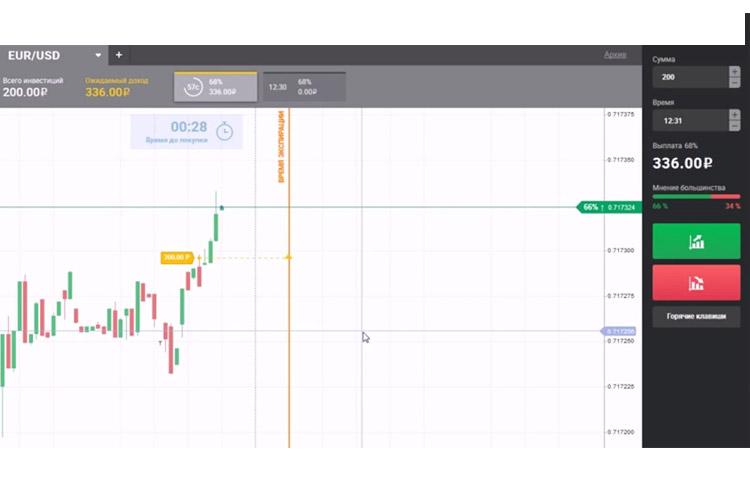 semnale de tranzacționare de la cei mai buni traderi