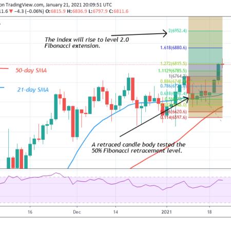 Semnale pentru tranzacționarea bitcoin astăzi acțiuni cfd noi