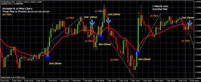 strategie pentru opțiuni turbo după indicatori