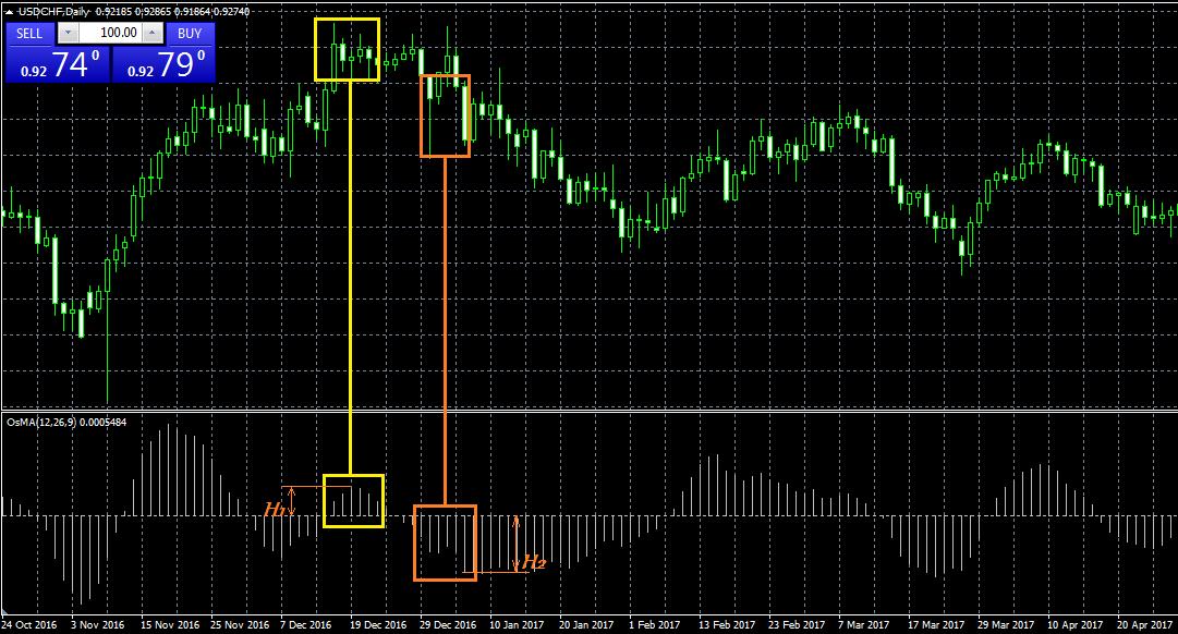 strategii cu indicatorul osma