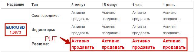 tarifarea opțiunilor binare)