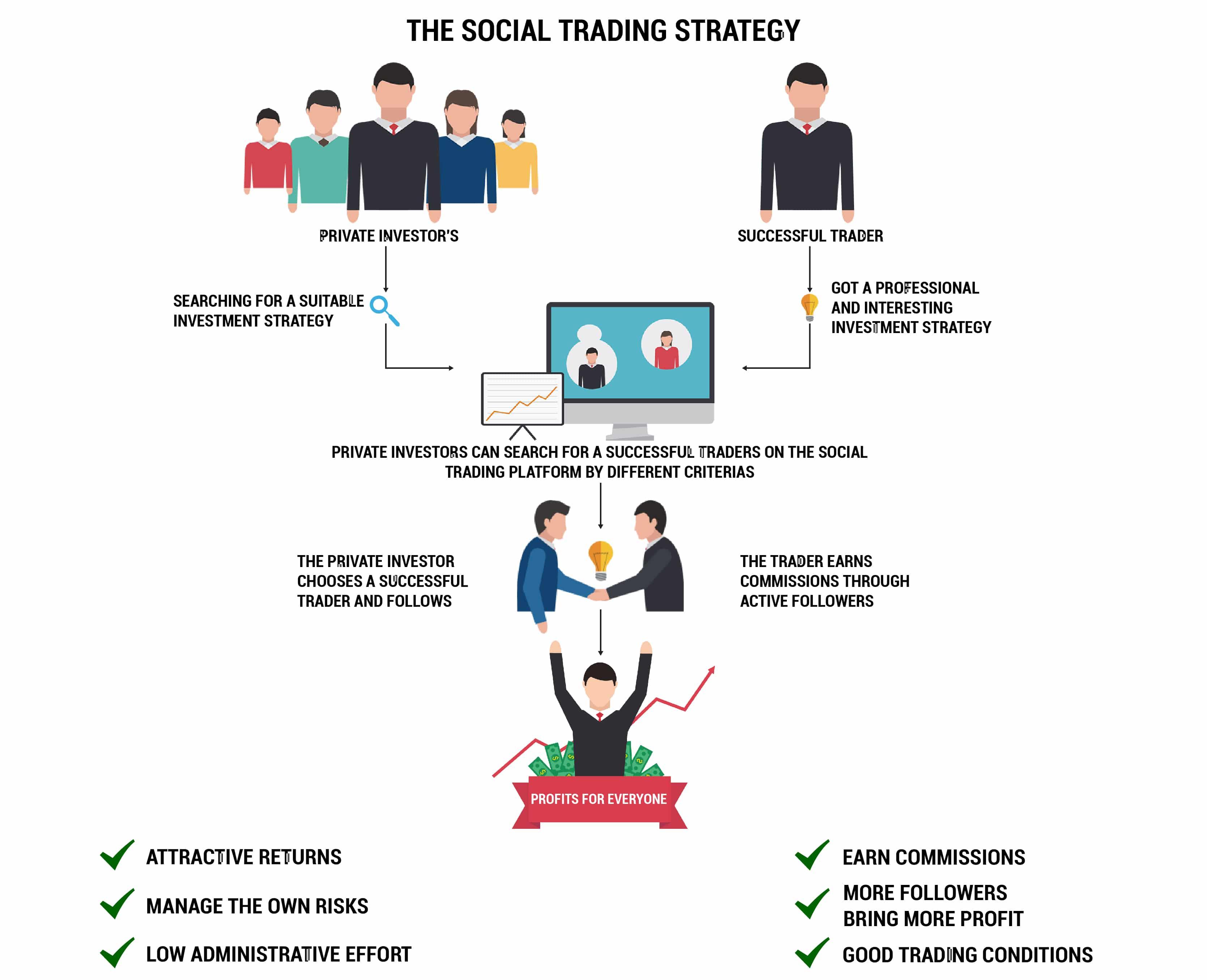 tranzacționare de succes a comercianților