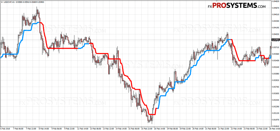 SuperTrend Indicator Strategia Forex Trading